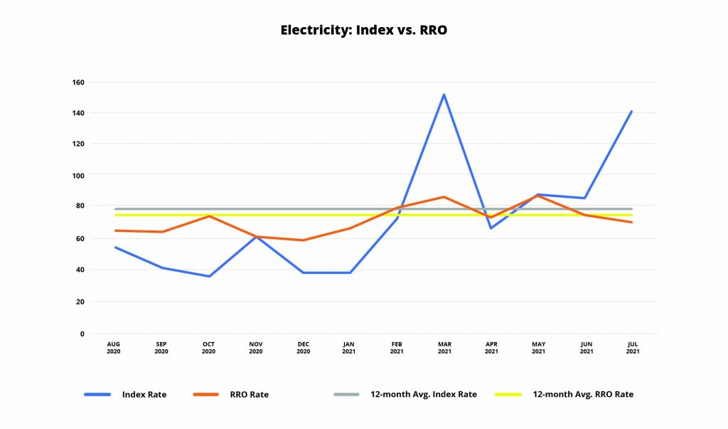 Electricity Index vs. RRO