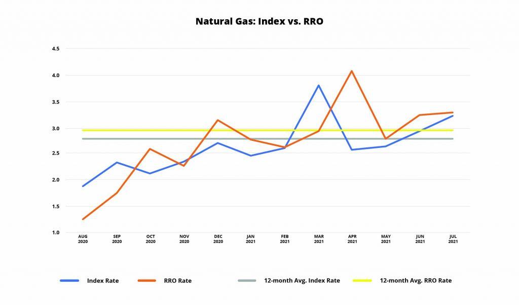 Natural Gas Index vs. RRO