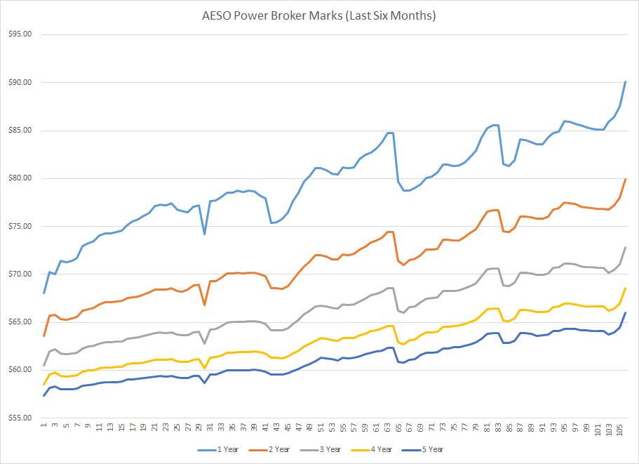 AESO-Power-Broker_Marks