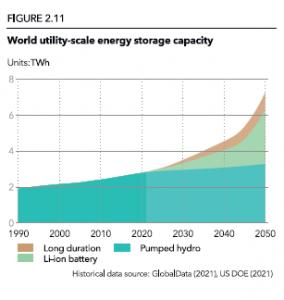energy-storage-capacity