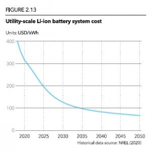 utility-scale-li-ion-battery-sytem-cost